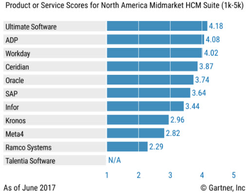 Hcm Industry Analysts Rely On Ultimate Software S Ultipro