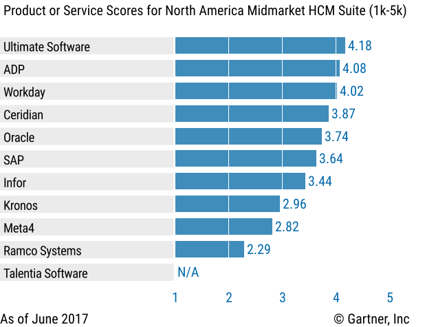 Gartner Critical Capabilities for Cloud HCM Suites for Midmarket and Large Enterprises