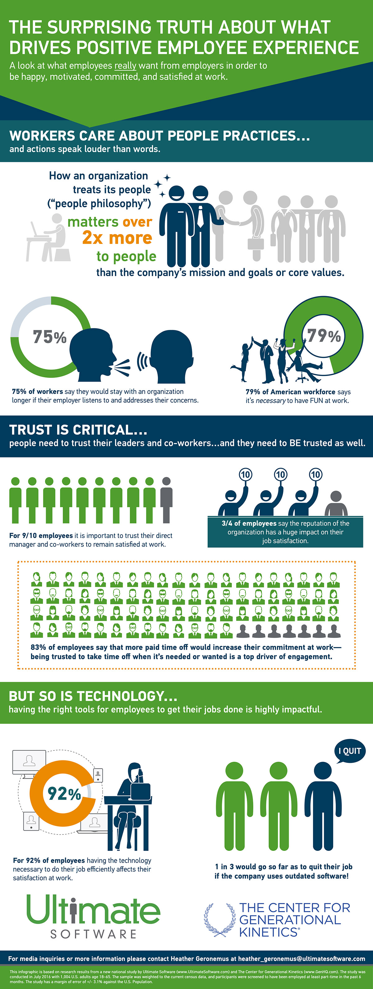 This colorful and insightful graphic explores the important data points gleaned from the national research project that uncovers what makes employees tick.  Feel free to download infographic and share.