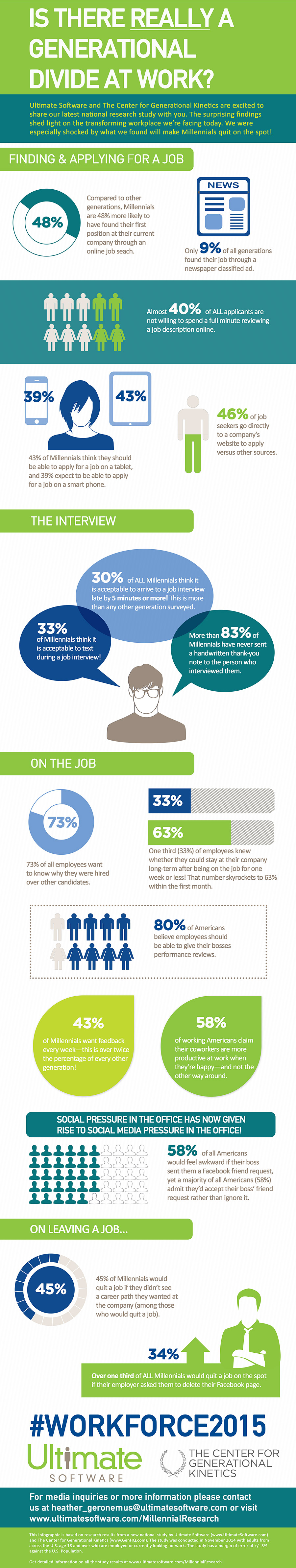 See the results of this national research study on Millennials and other generations in a graphically illustrated format, by Ultimate Software and The Center for Generational Kinetics.